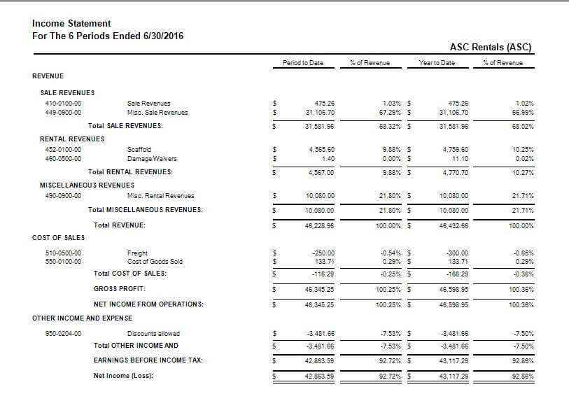 ARM Rental Software Income Statement